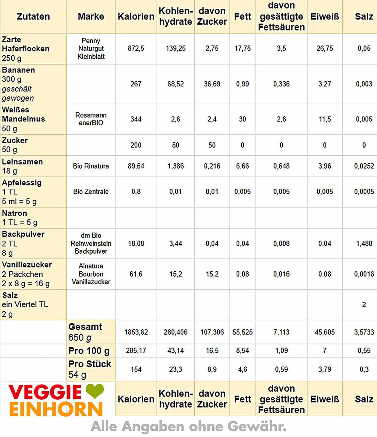 Tabelle mit Nährwerten von Bananenbrot mit Haferflocken