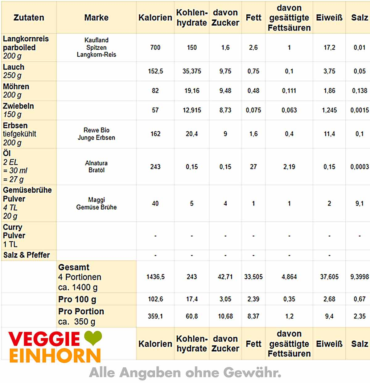 Tabelle mit Kalorien und Nährwerten der Curry Reis Pfanne
