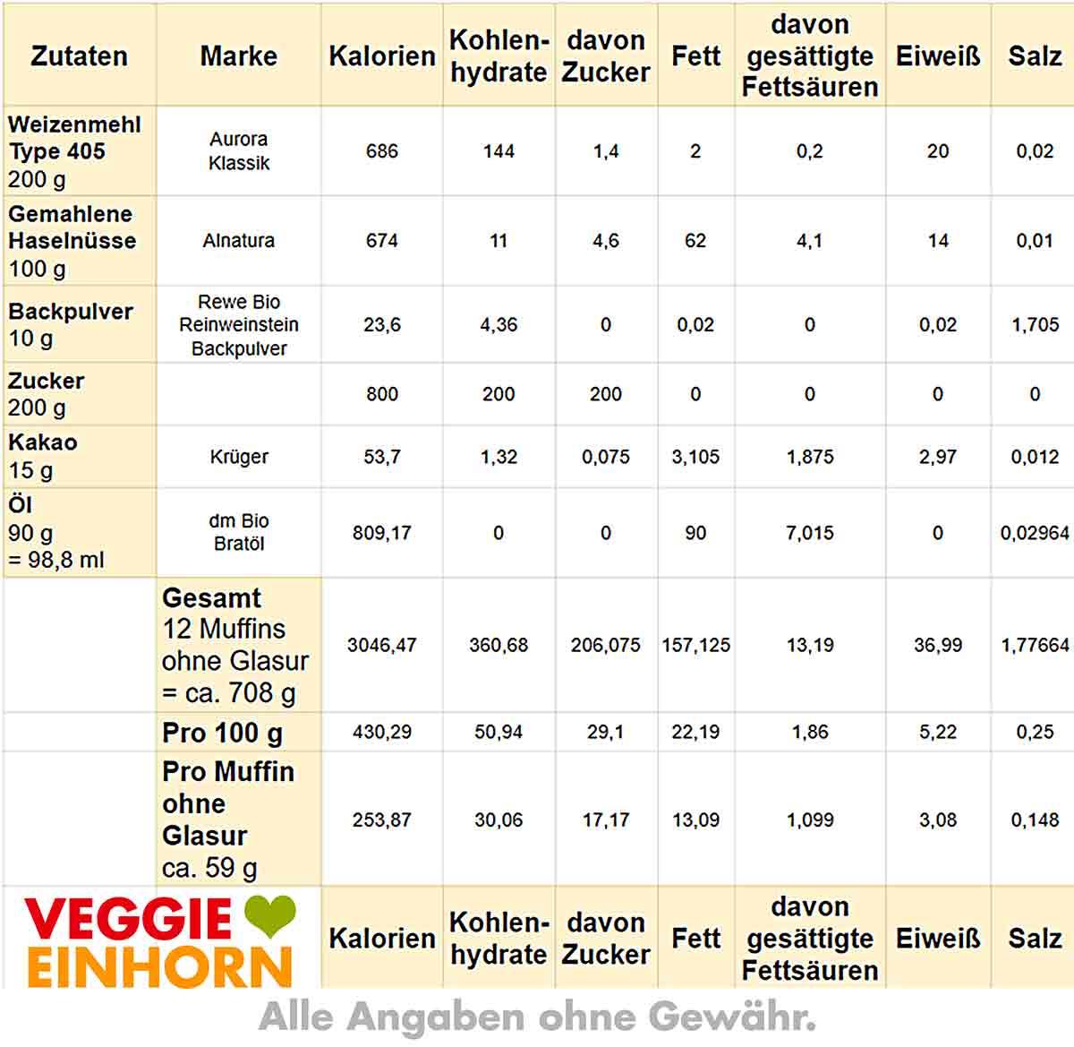 Kalorien und Nährwerte von Gewürzkuchen Muffins
