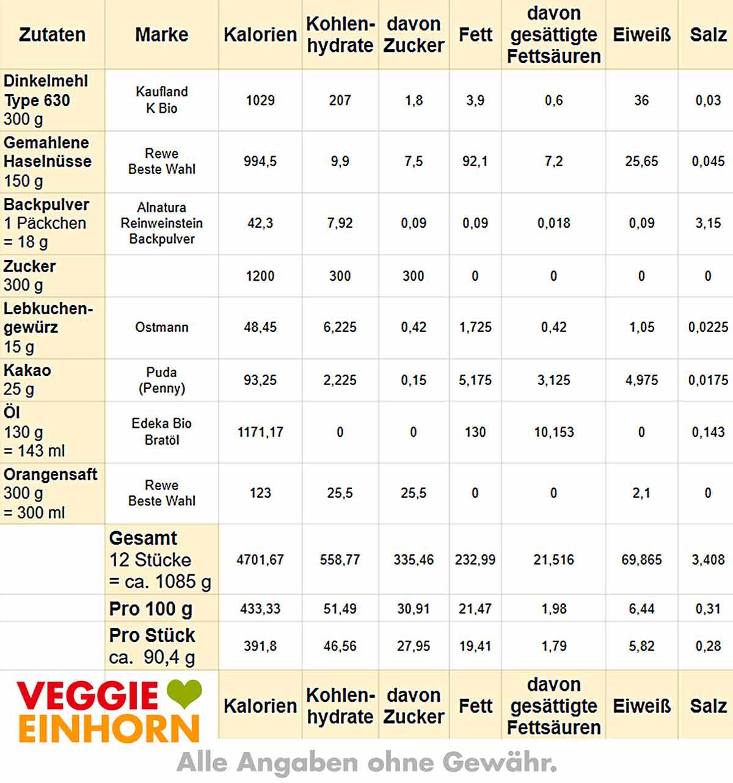 Tabelle mit Kalorien von Gewürzkuchen