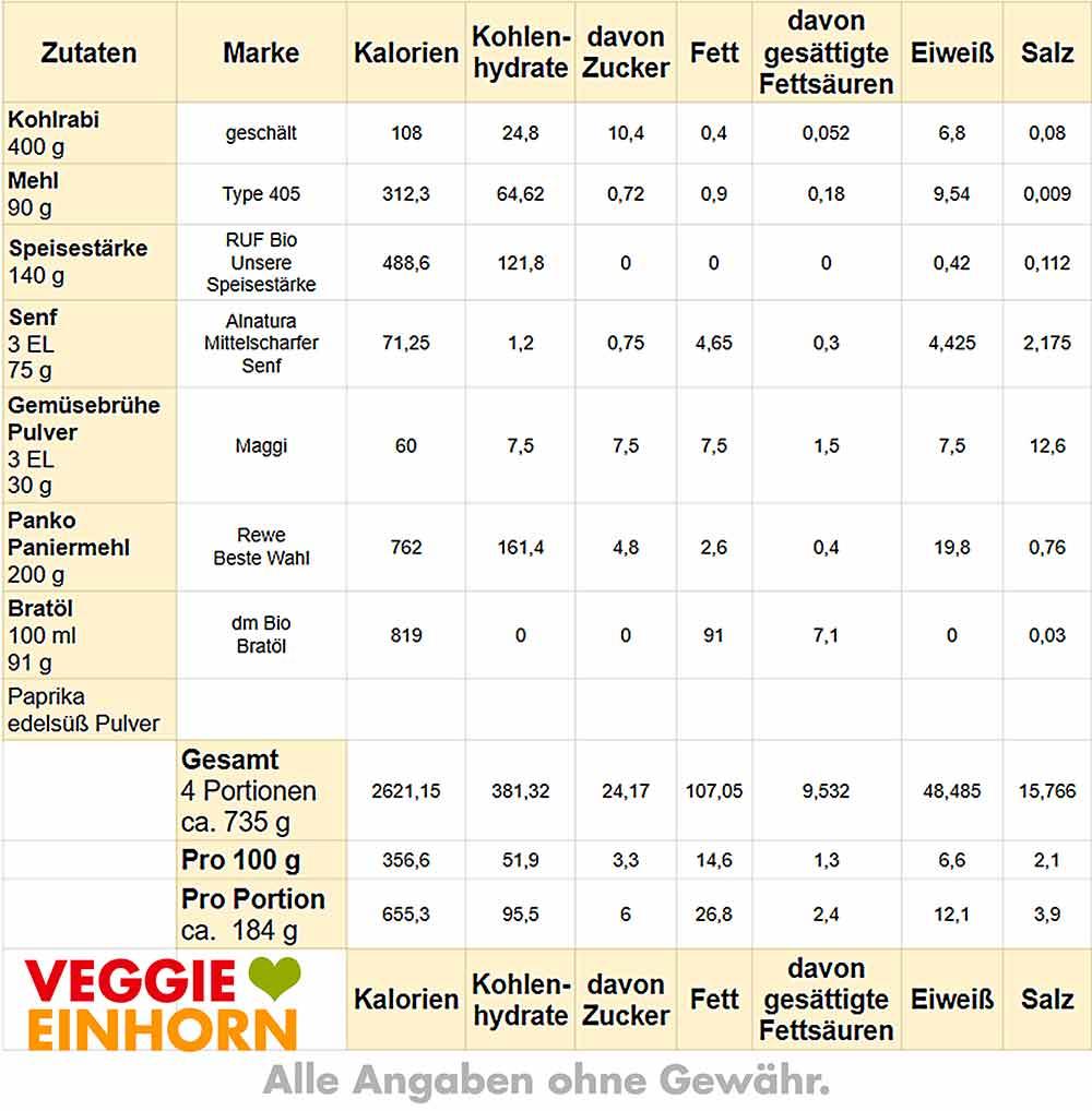 Kalorien von Kohlrabischnitzel