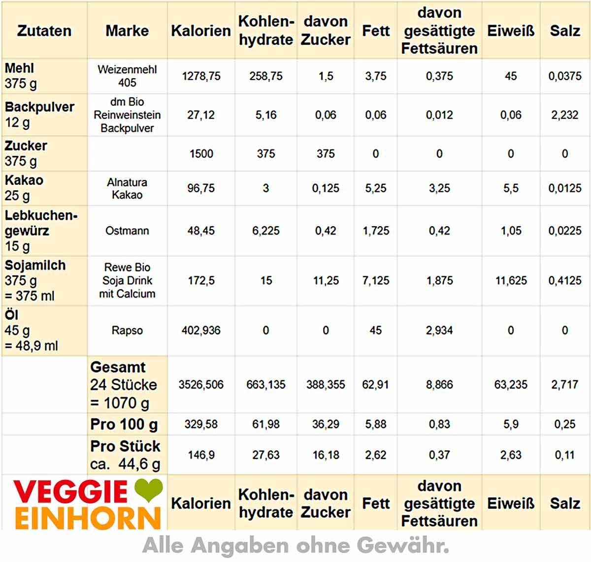 Nährwerte Tabelle für Lebkuchen vom Blech