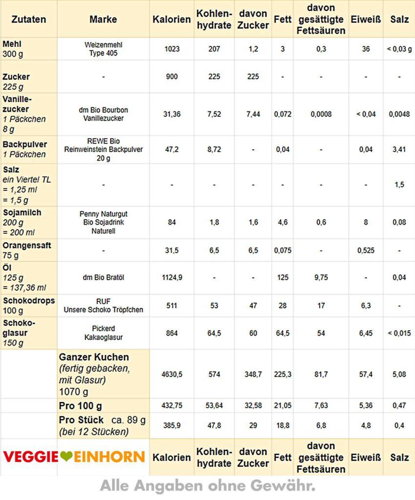 Tabelle mit Kalorien und Nährwerten für Orangenkuchen