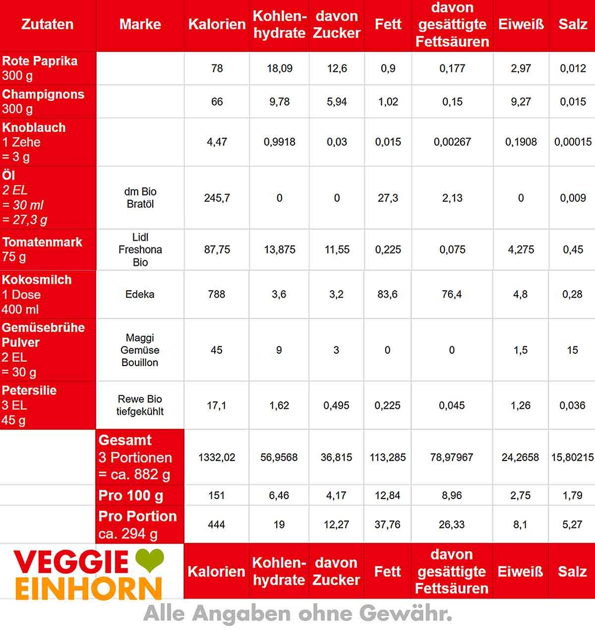 Nährwerte und Kalorien von Paprika Curry