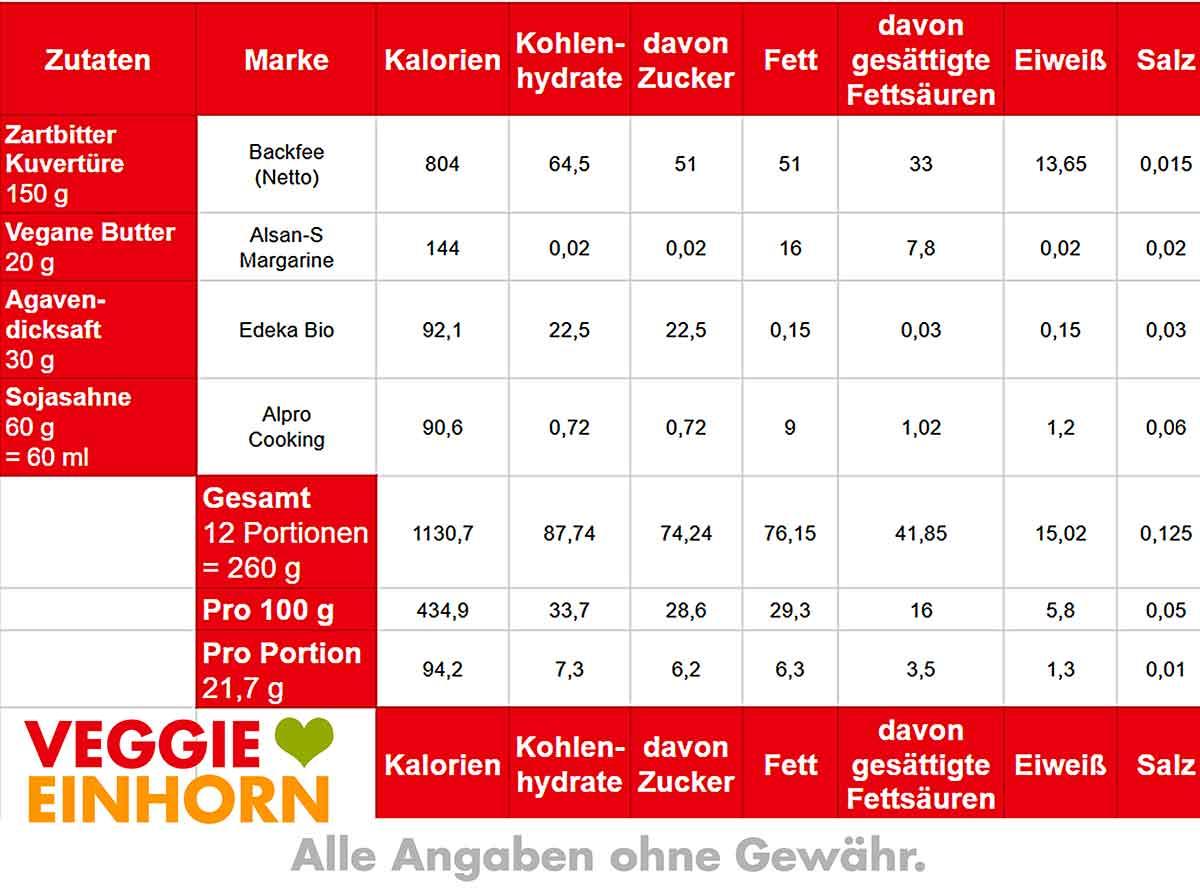 Kalorien und Nährwerte Tabelle von Schokoladenüberzug