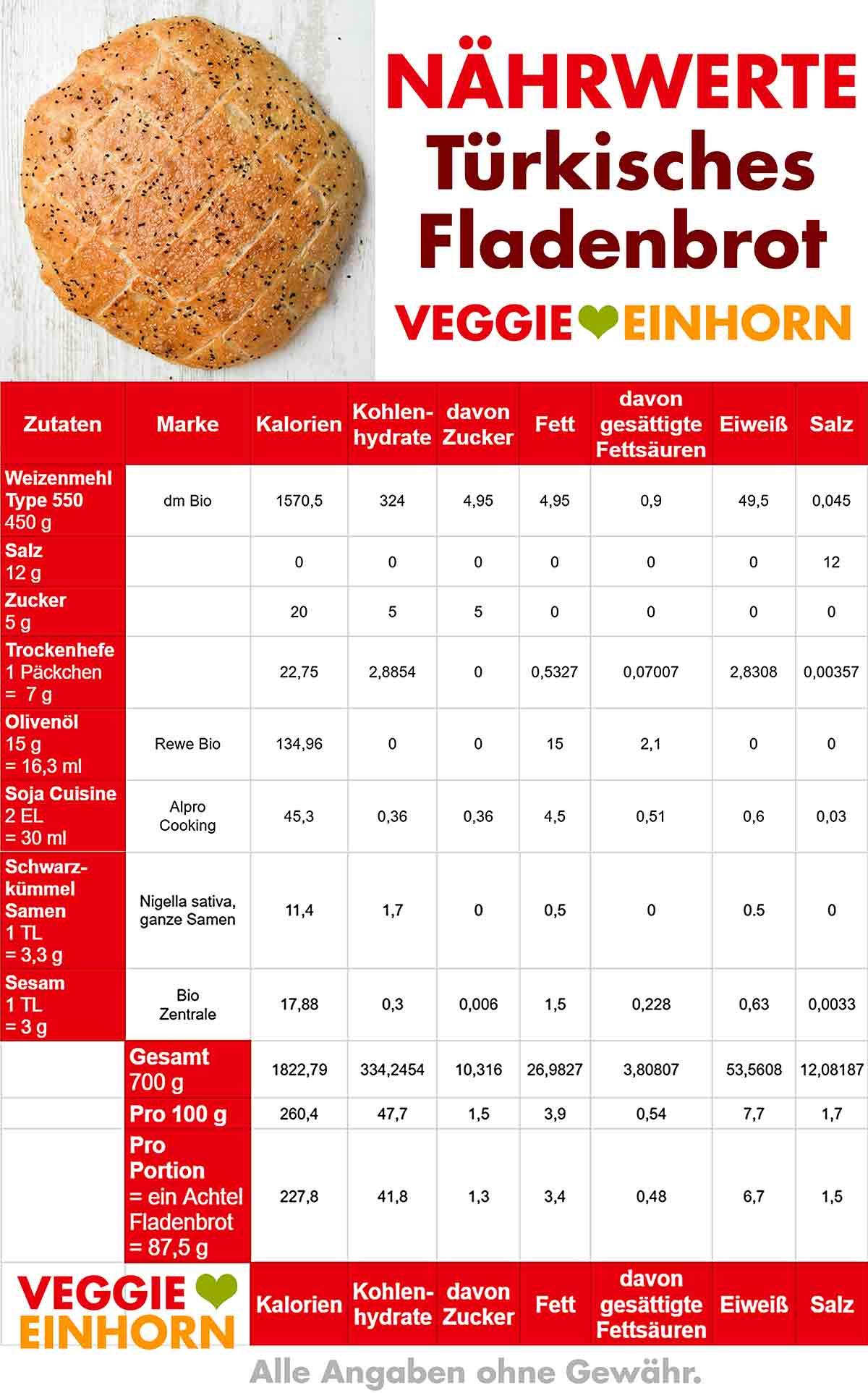 Kalorien Tabelle von türkischem Fladenbrot