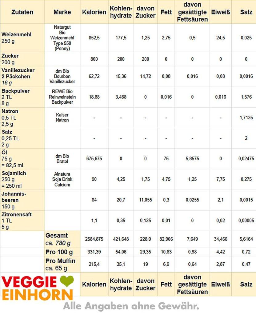 Tabelle mit Nährwerten und Kalorien für vegane Johannisbeermuffins
