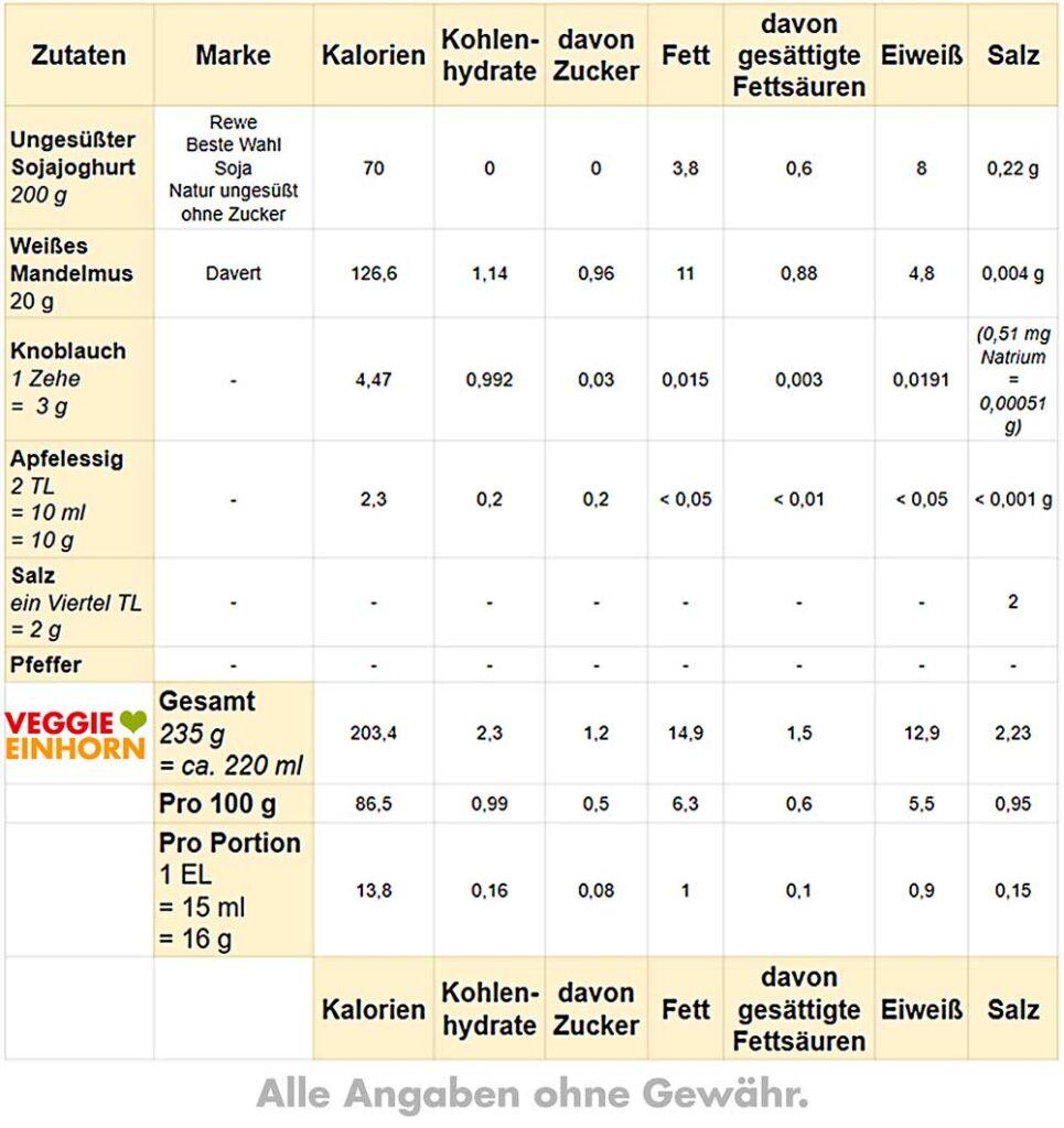 Tabelle mit Nährwerten für vegane Knoblauch-Joghurt-Soße
