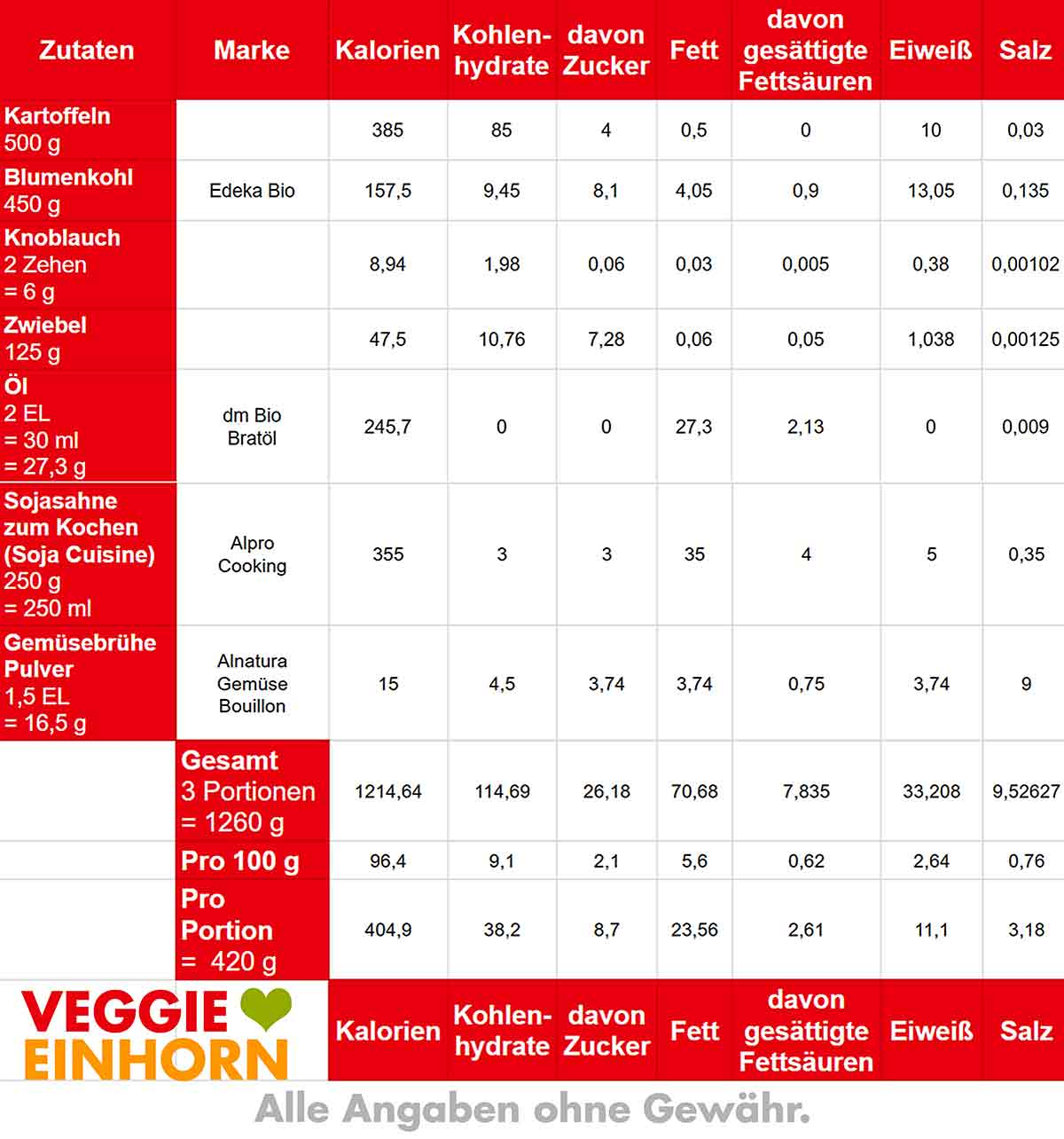 Nährwerte Tabelle für veganen Blumenkohlauflauf