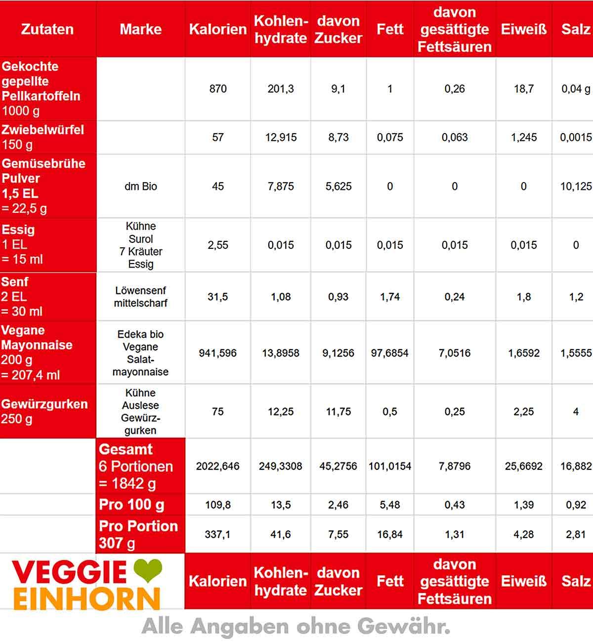 Kalorien und Nährwerte von veganem Kartoffelsalat mit Mayonnaise
