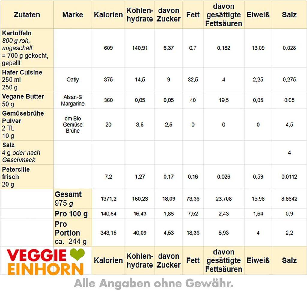 Tabelle mit Nährwerten von veganem Kartoffelpüree