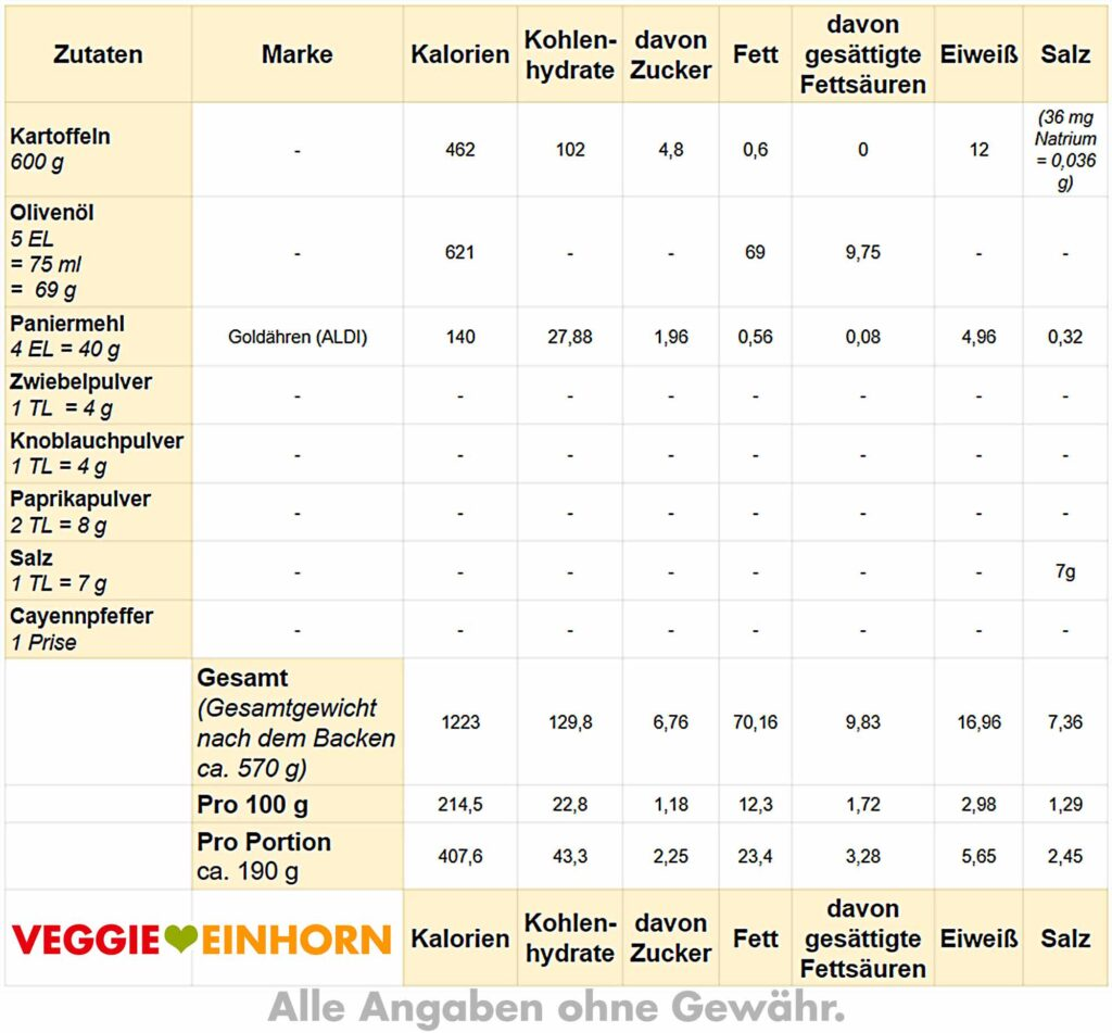 Tabelle mit Nährwerten für Kartoffelspalten