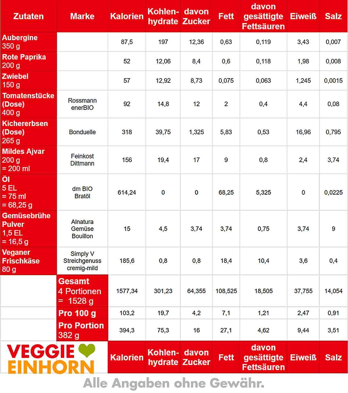 Nährwerte Tabelle von Auberginen Paprika Pfanne mit Kichererbsen