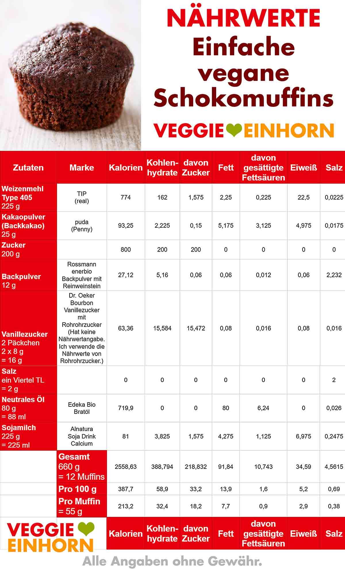 Tabelle mit Nährwerten von den einfachen veganen Schokomuffins