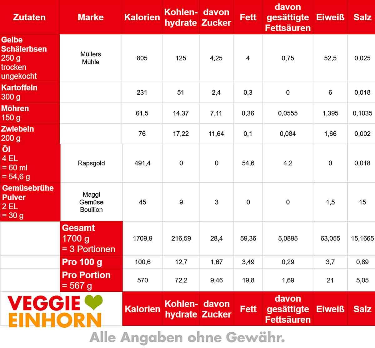 Kalorien und Nährwerte von gelber Erbsensuppe