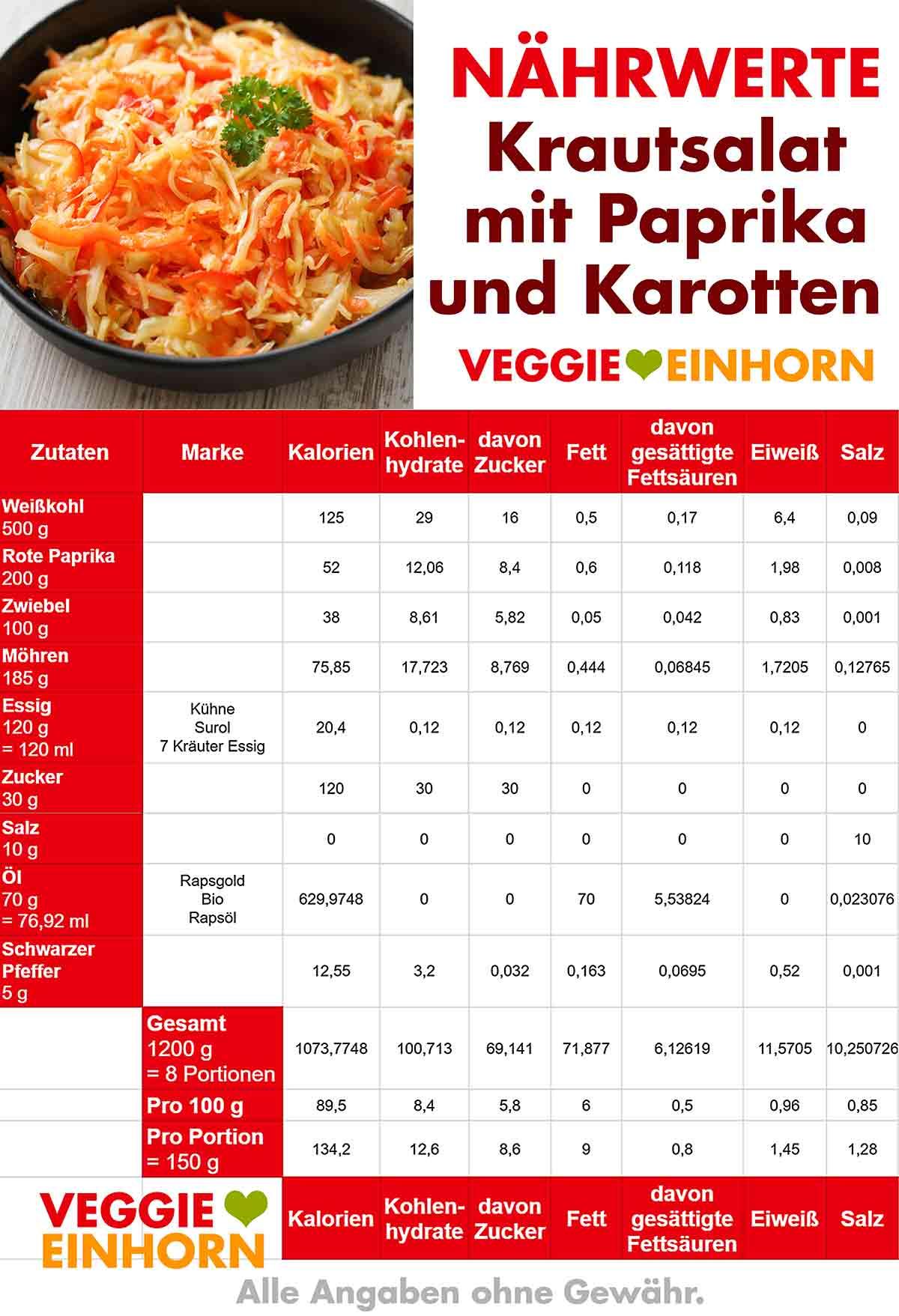 Kalorien von Krautsalat mit Paprika und Karotten