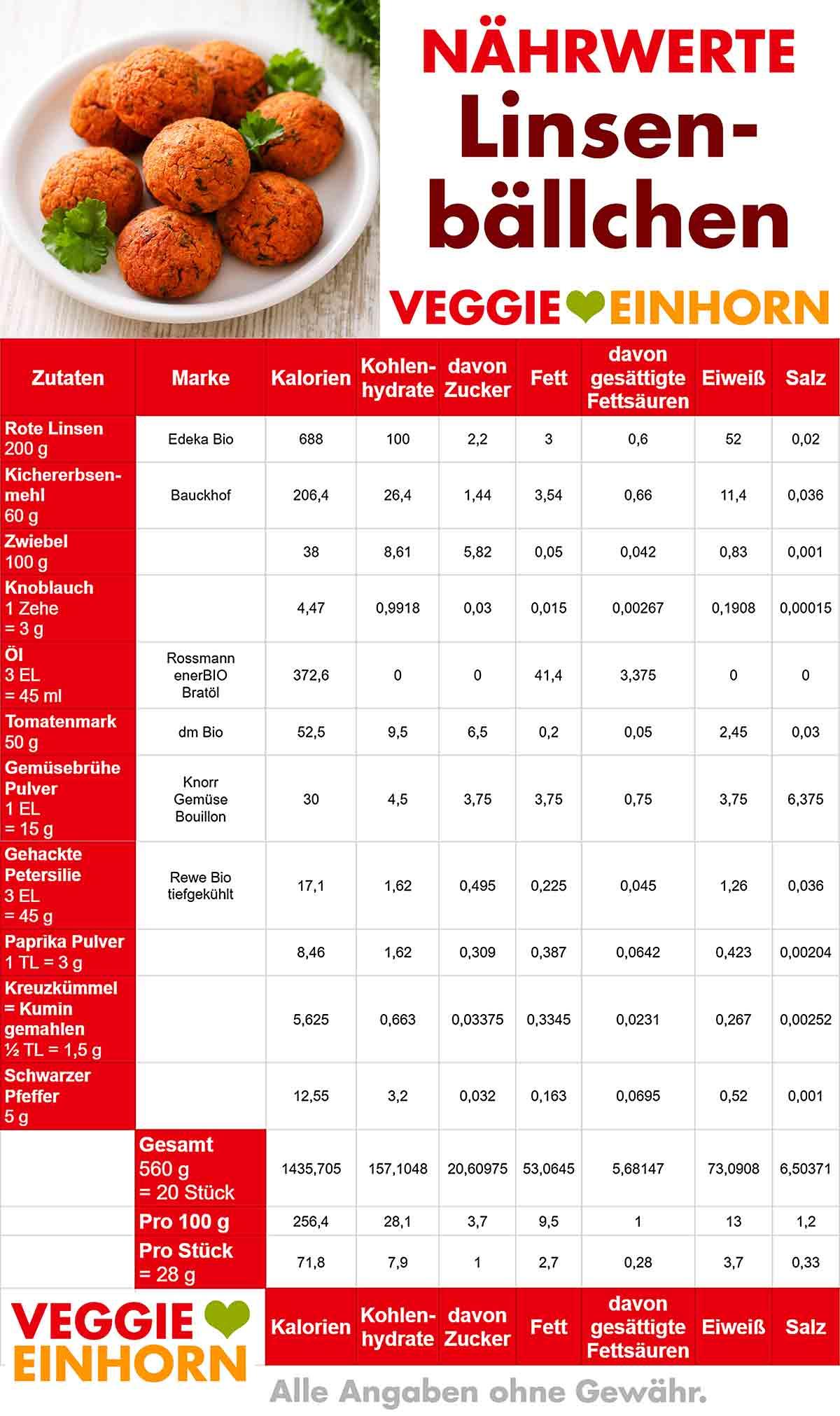 Nährwerte Tabelle von Linsenbällchen