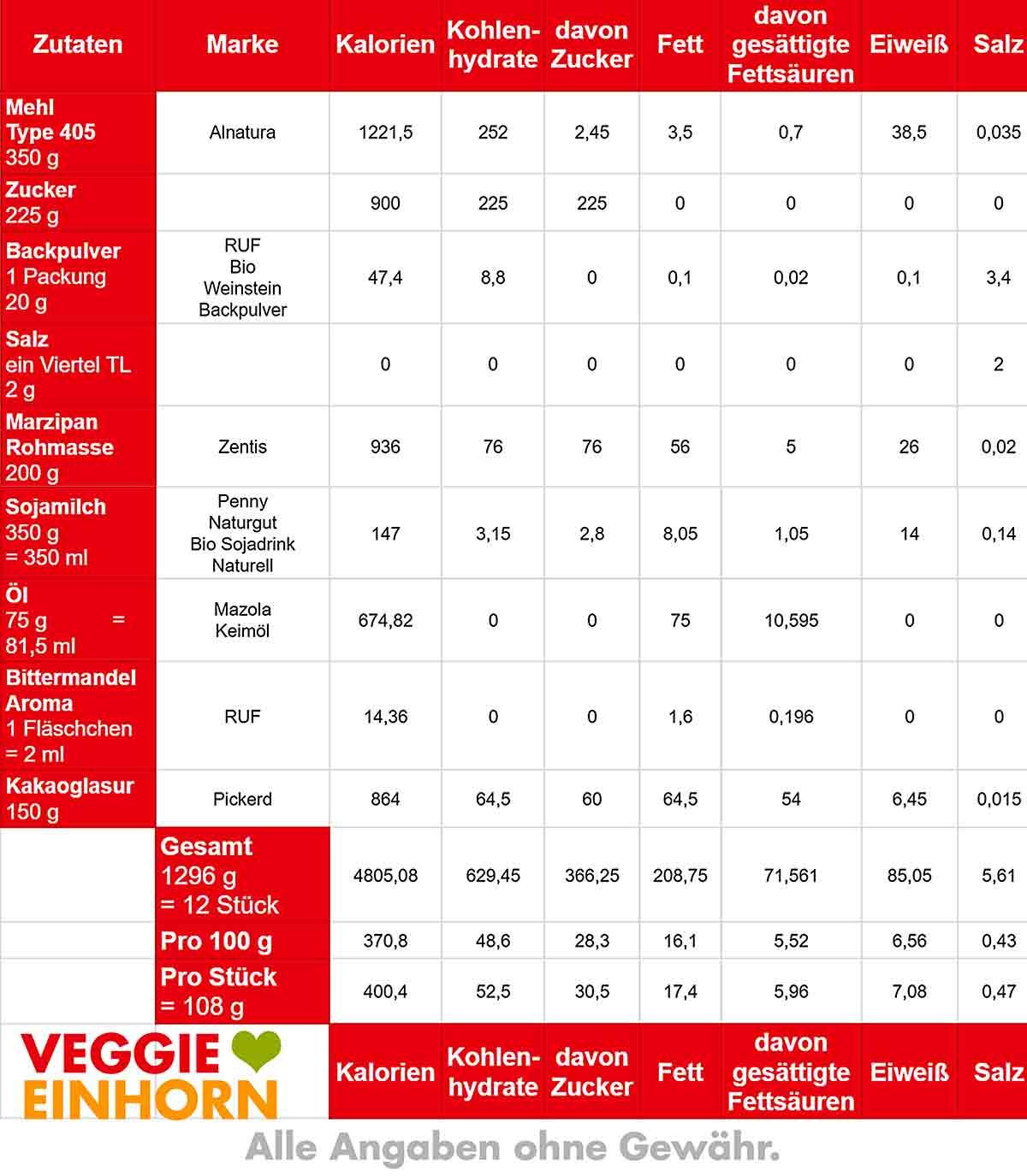 Nährwerte Tabelle von Marzipankuchen