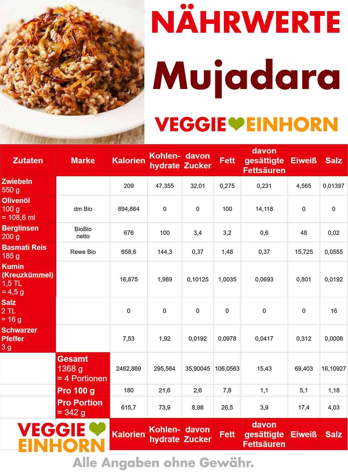 Nährwerte Tabelle von Mujadara