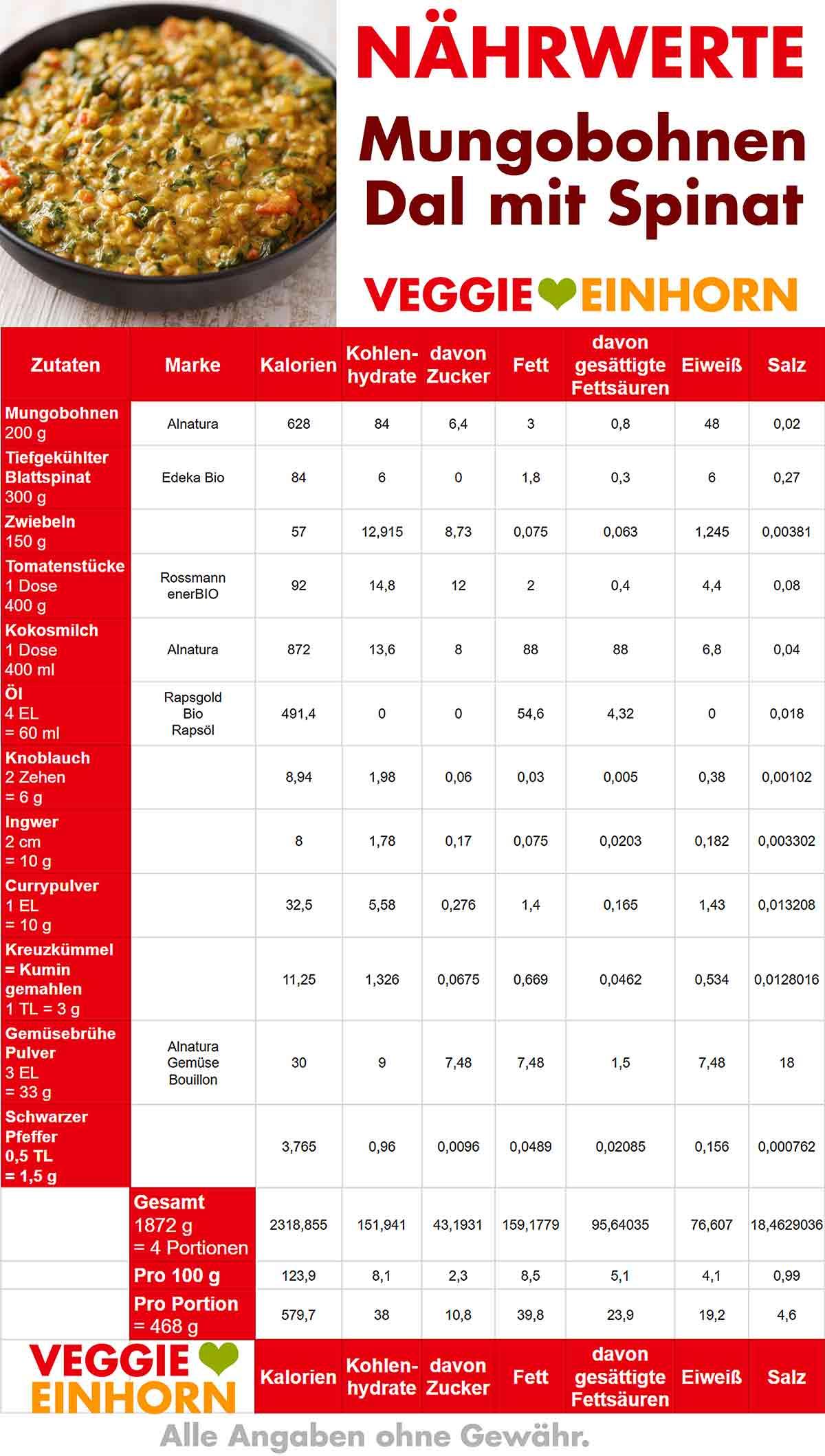 Nährwerte Tabelle von Mungobohnen Dal mit Spinat