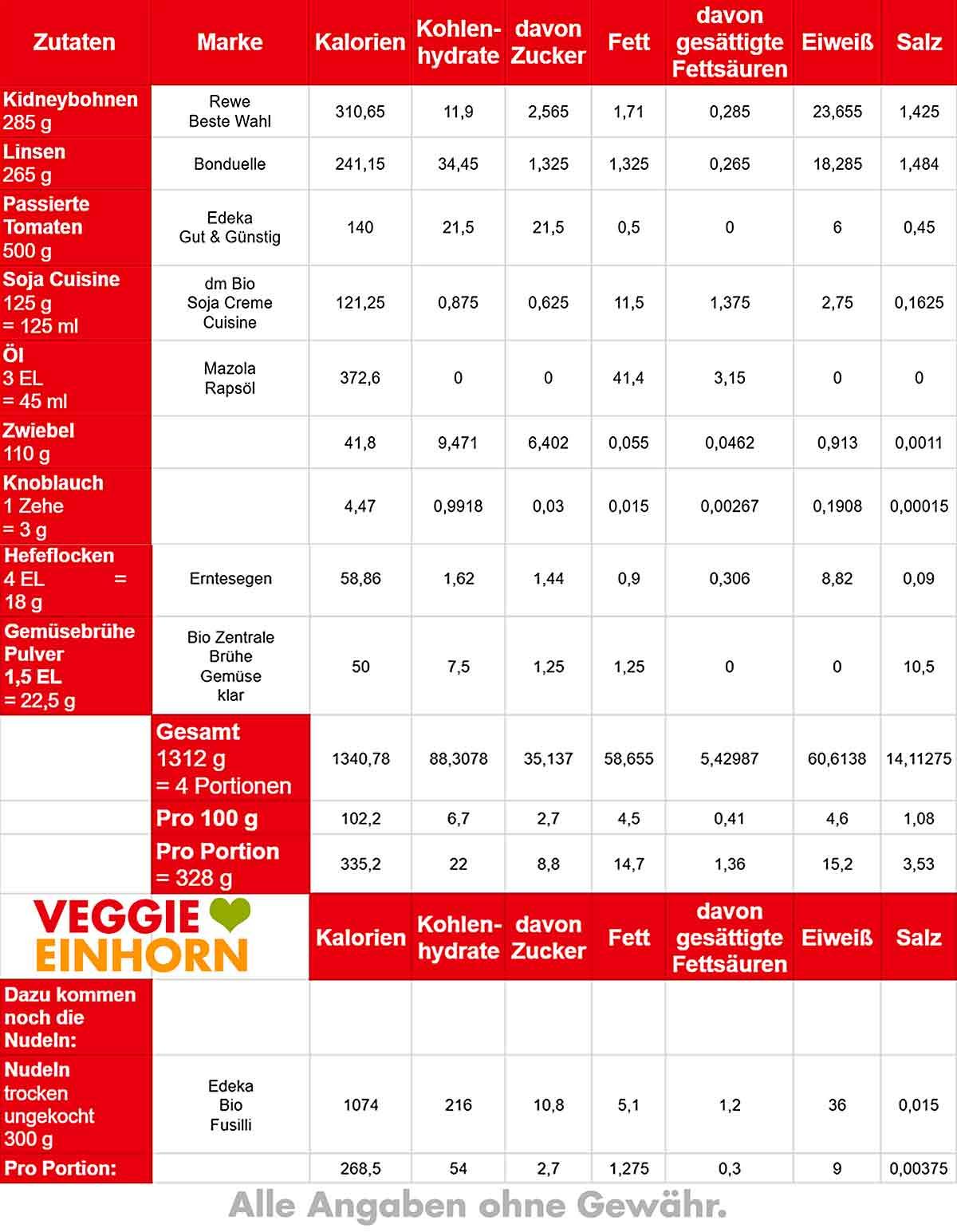 Tabelle mit Nährwerten von Nudeln mit Kidneybohnen
