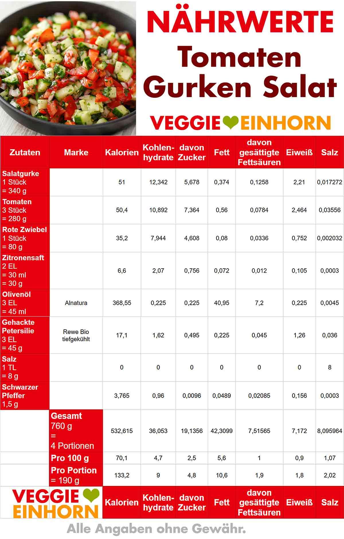 Kalorien von Tomaten Gurken Salat