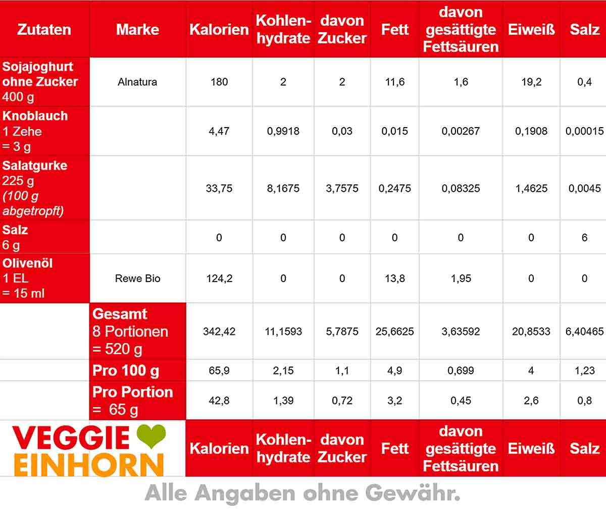 Kalorien Tabelle von veganem Tzatziki