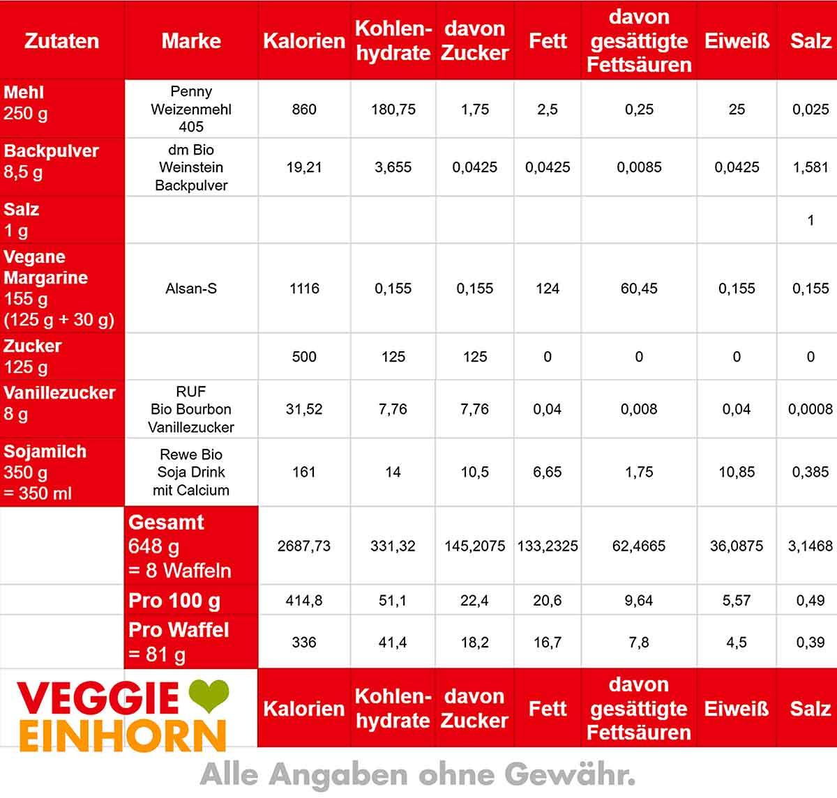 Kalorien Tabelle von veganen Waffeln
