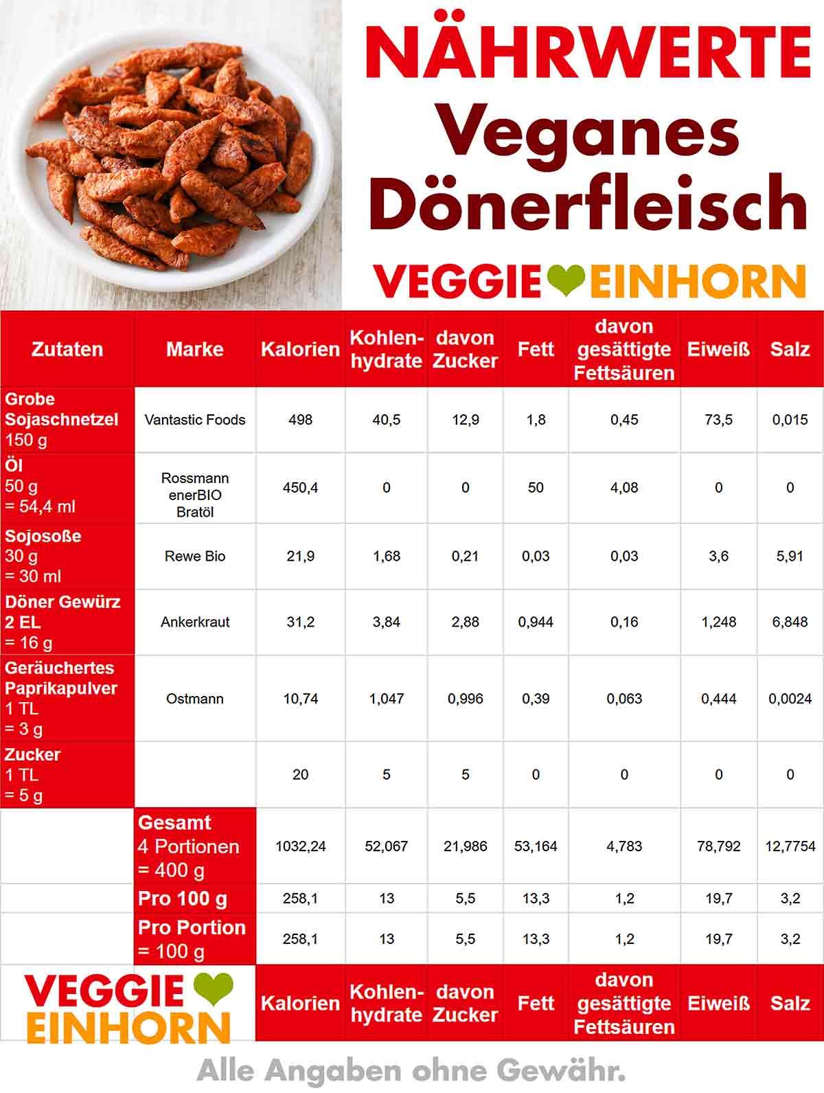 Kalorien von veganem Dönerfleisch