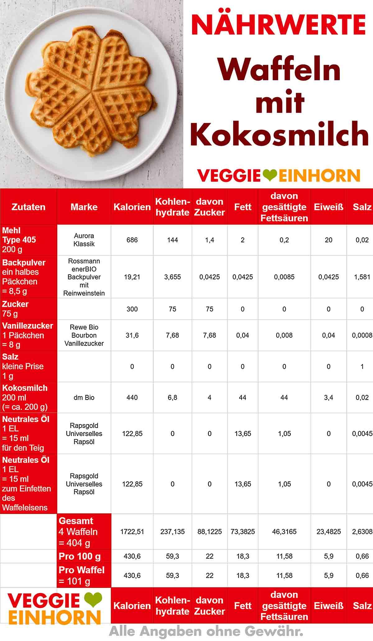 Kalorien von Waffeln mit Kokosmilch