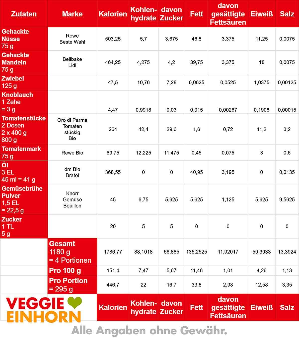 Nährwerte Tabelle von Nuss Bolognese