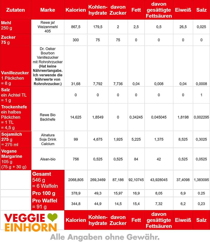 Nährwerte von veganen Hefewaffeln